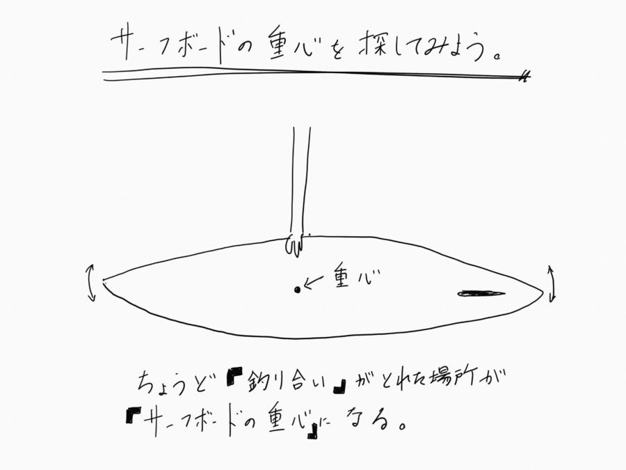 サーフボードの重心を探してみよう
