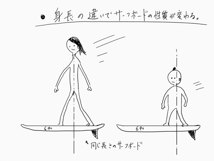 身長とサーフボードの関係性