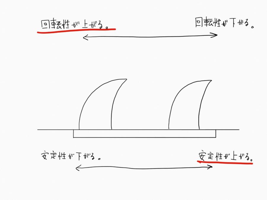 シングルフィンの位置の違いによる性質の変化