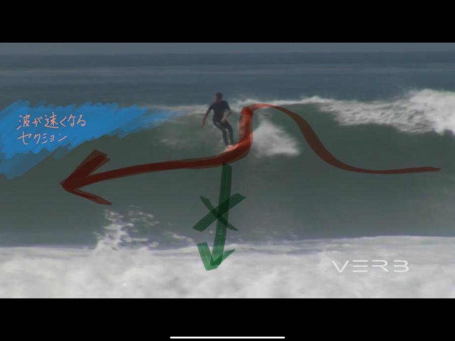 波が早くなるセクションの直前でボトムに降りすぎず横に走っている
