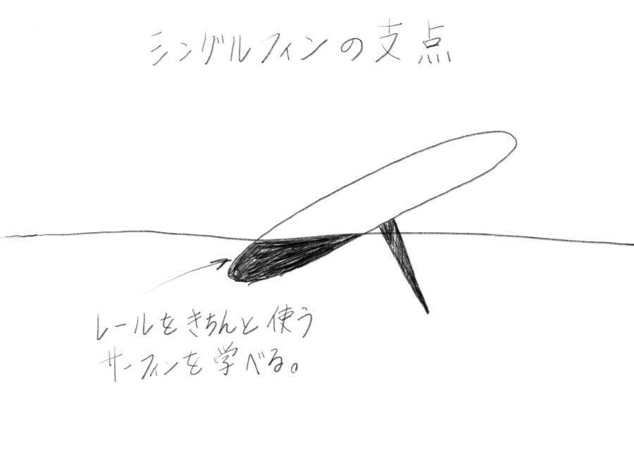 シングルフィンのサーフィン、レールを使う