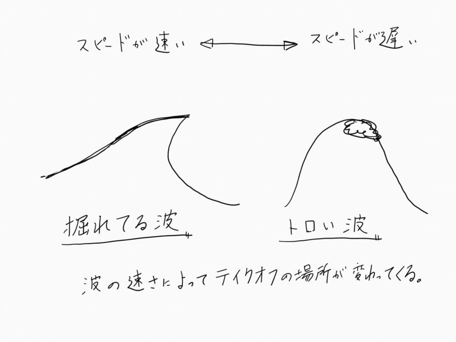 掘れた波とトロい波の違い