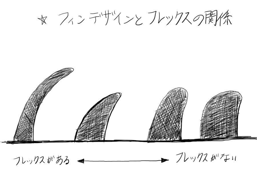 フィンのデザインとフレックス性の関係
