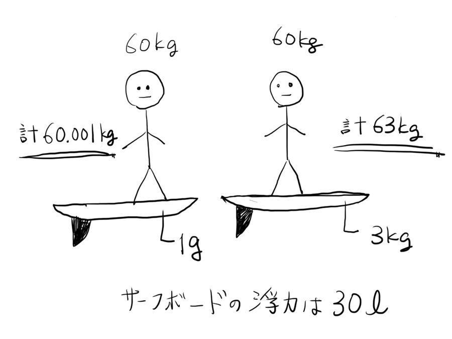 サーフボードが軽いと得られる一番の利点は『浮力』が得られること